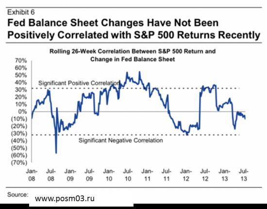 Корреляции между программой QE и рынком акций теперь нет!