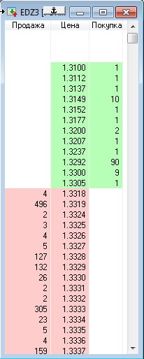 EUR/USD FORTS легла на нижнюю планку.. 1,3317