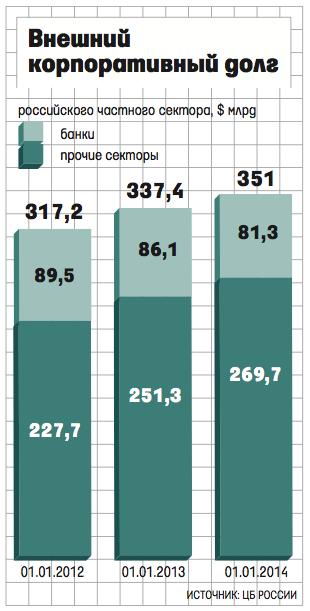 Динамика Внешнего корпоративного долга российского частного сектора