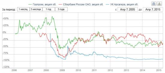 Послушался Шадрина и инвестировал 10 лет назад в свою пенсию...