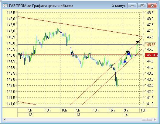 Газпром.Спекулятивный прогноз на краткосрок..