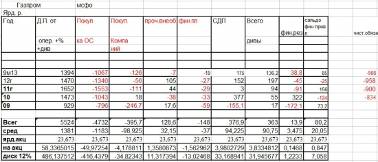 Газпром. Отчет 9м 13