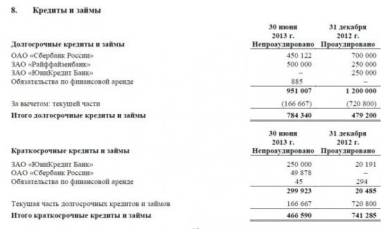 ОАО «РОСИНТЕР РЕСТОРАНТС ХОЛДИНГ»