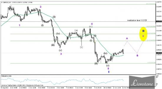 GBP/USD: итоги недели 7-11 октября