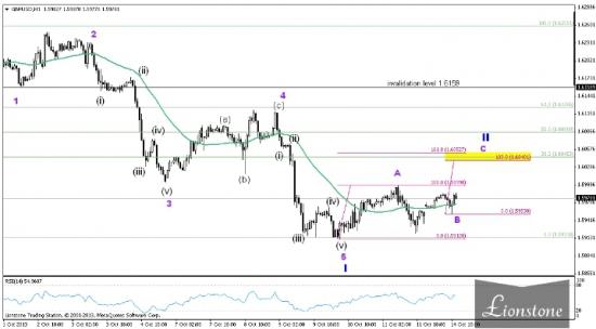 GBP/USD: волновой анализ недели 14-18 октября