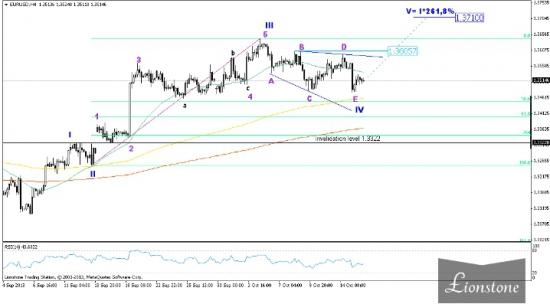 EUR/USD: волновой анализ (обновление 16 октября)