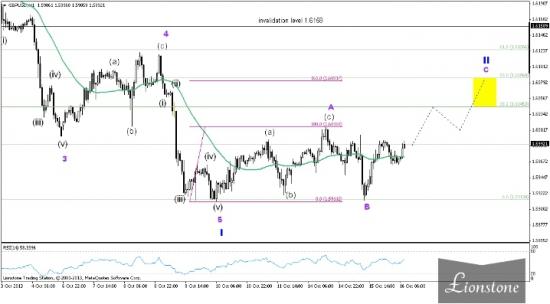 GBP/USD: волновой анализ (обновление 16 октября)