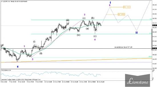 USD/JPY: волновой анализ (обновление 16 октября)