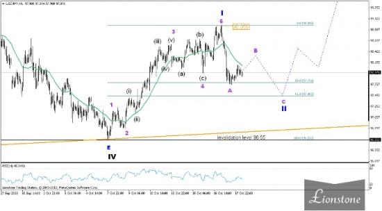 Пара USD/JPY: итоги недели 14-18 октября