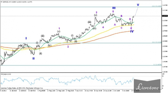 Пара GBP/USD: итоги недели 14-18 октября