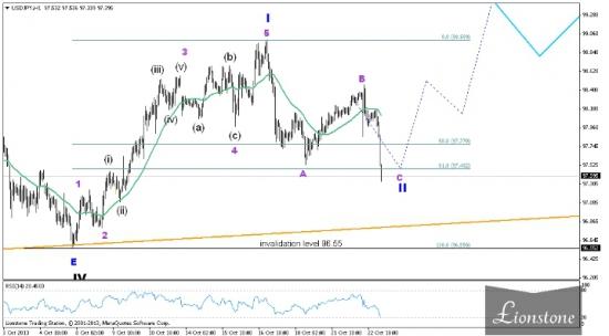USD/JPY: волновой анализ (обновление 23 октября)