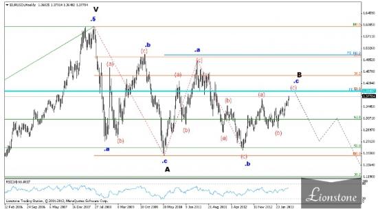 EUR/USD: волновой анализ (обновление 23 октября)