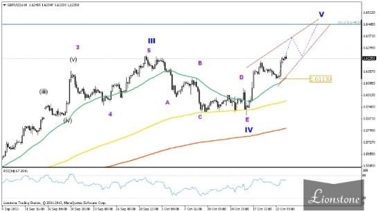 GBP/USD: волновой анализ (обновление 23 октября)