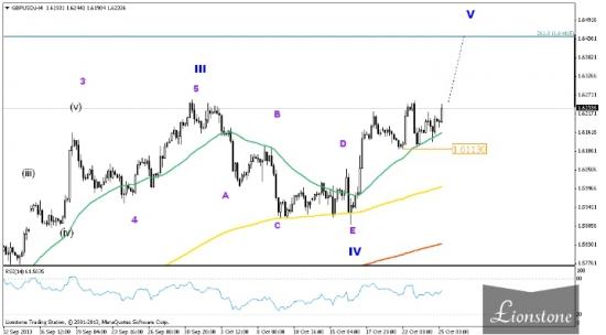GBP/USD: волновой анализ от 25 октября