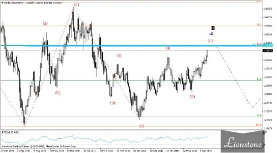 EUR/USD: волновой анализ 25 октября
