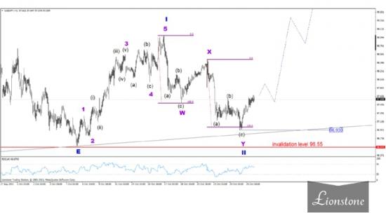 USD/JPY: волновой анализ 28 октября
