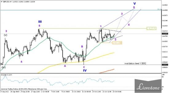 GBP/USD: волновой анализ 28 октября