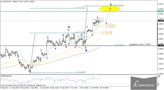 EUR/USD: волновой анализ 28 октября