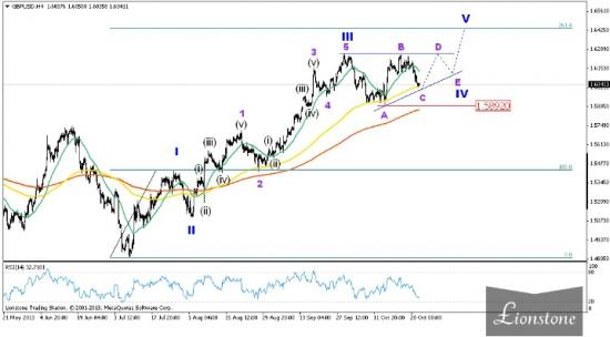 GBP/USD: волновой анализ от 30 октября