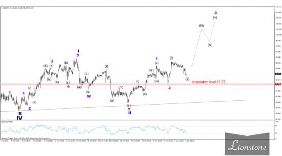 USD/JPY: волновой анализ 5 ноября