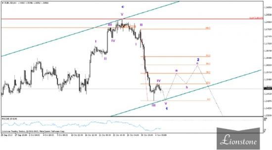 EUR/USD: волновой анализ 5 ноября