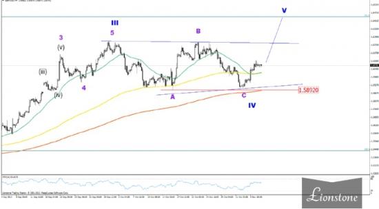 GBP/USD: волновой анализ 7 ноября