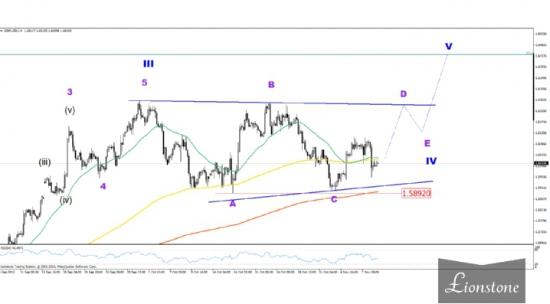 GBP/USD: волновой анализ 11 ноября