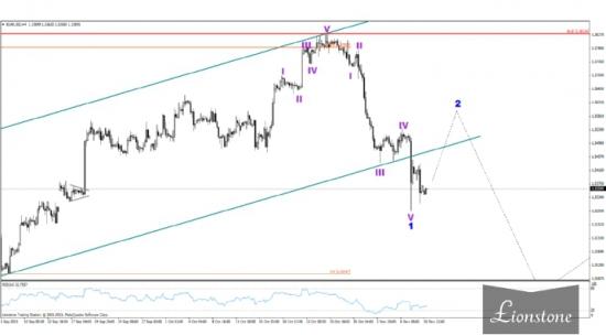 EUR/USD: волновой анализ 11 ноября