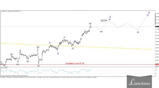 Волновой взгляд на рынок 25 ноября 2013 г.