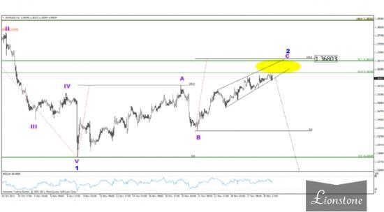 Волновой анализ валютных пар 29 ноября