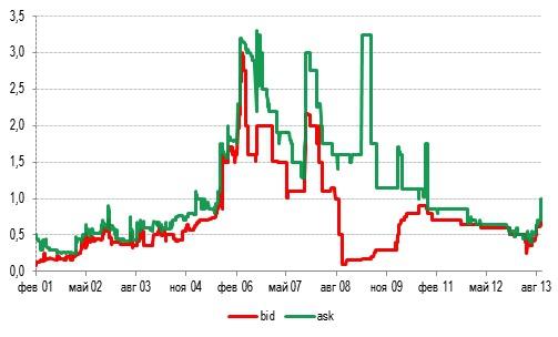 Славнефть (slav): посредственные финансовые результаты по РСБУ за 3К13, а что ожидать по дивидендам?