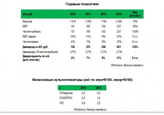 Омский аэропорт (arpop) может выплатить рекордные дивиденды за 2013 г. благодаря росту чистой прибыли в 2,3 раза