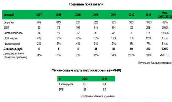 Победит (pbdt) увеличивает дивиденды в 4,2 раза