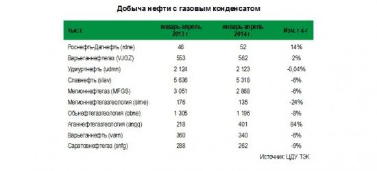 Данные по добыче нефти за январь-апрель 2014 г. по нефтяным компаниям малой капитализации