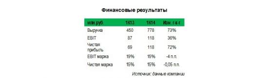 АНПП ТЕМП-АВИА (tmpap): текущая капитализация меньше, чем величина денежной позиции, а дивдоходность составляет 15-20%