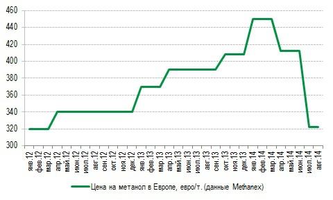 Метафракс сокращает чистую прибыль на фоне падения цен на метанол. Что будет с дивидендами?