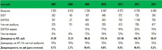 В 1П14 Волга-флот (vfltp) показал самый лучший результат по чистой прибыли, по меньшей мере, c 1П08