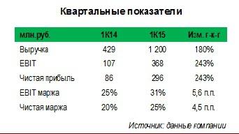 Инвестиционное предложение по акциям Тамбовского завода Электроприбор (tzep, tzepp)