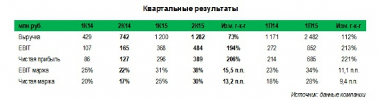 Тамбовский завод Электроприбор (tzep) утроил чистую прибыль по итогам 1П15, что может принести акционерам рекордные дивиденды за 2015 г.