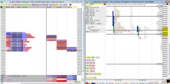 Вечерний анализ Si от 24.03.15