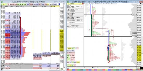 Вечерний анализ Si от 23.04.15
