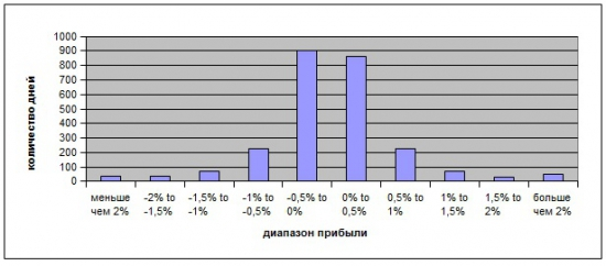 Вечерний анализ Si без Market Profile