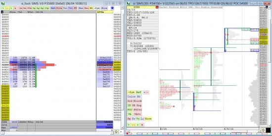 Анализ Si с помощью Market Profile и утренним открытием