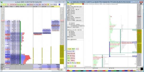 Вечерний анализ Si с помощью Market Profile