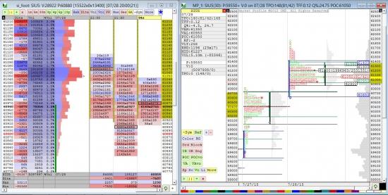 Анализ Si с помощью Market Profile