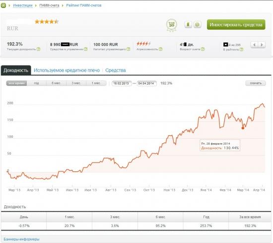 Итоги инвестирования в ПАММ  за март месяц