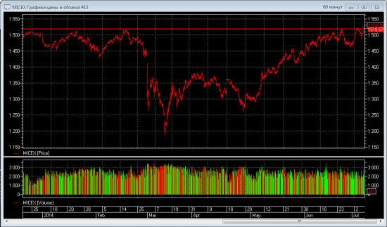 Индекс ММВБ обновил годовой максимум, когда же восстановится Сбер?