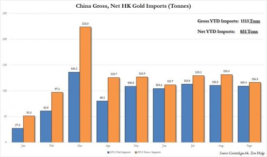 Импорт золота в Китай. Графики.