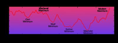 Циклы и их влияние на человечество.