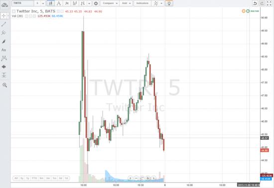 Twitter - второй день торгов на бирже